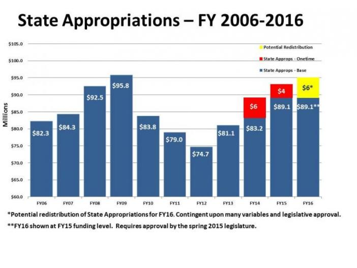 State Appropriations FY2000-2016